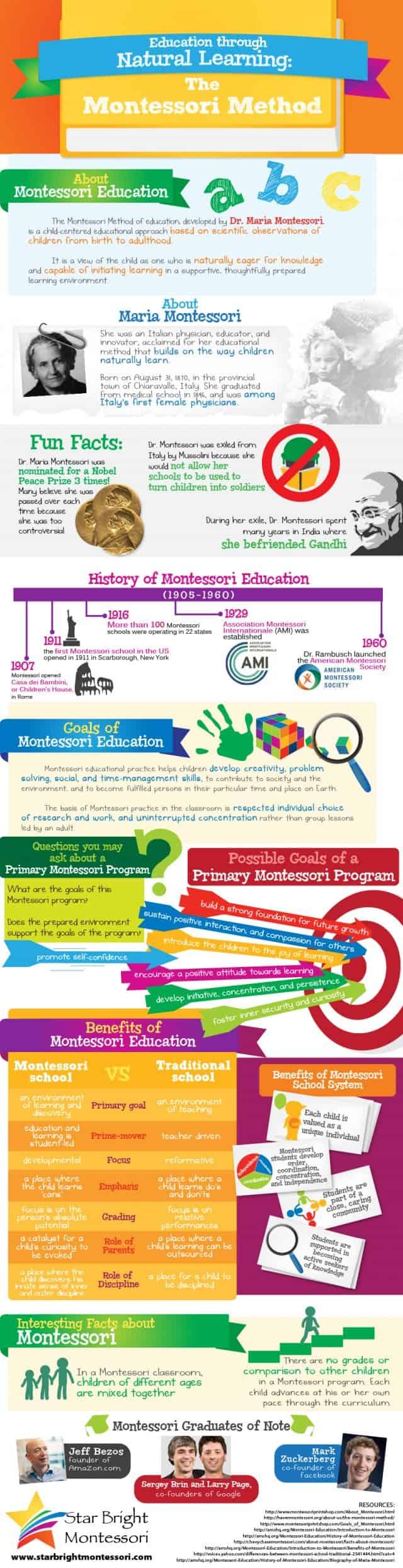 Montessori Method Infographic