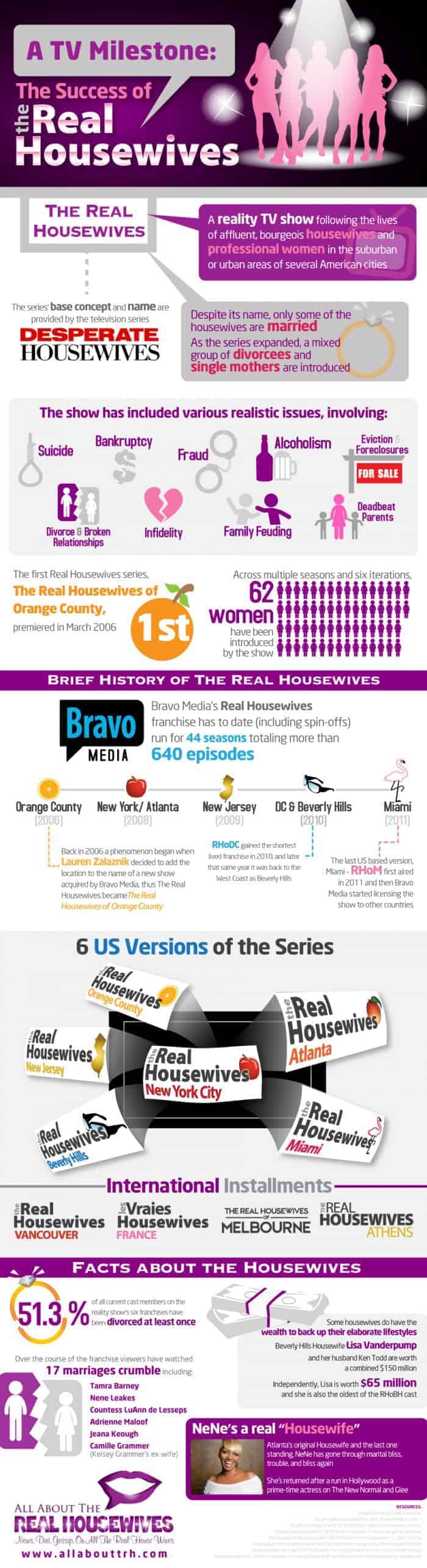 Success of the Real Housewives Infographic