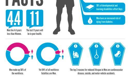 Men's Health Facts