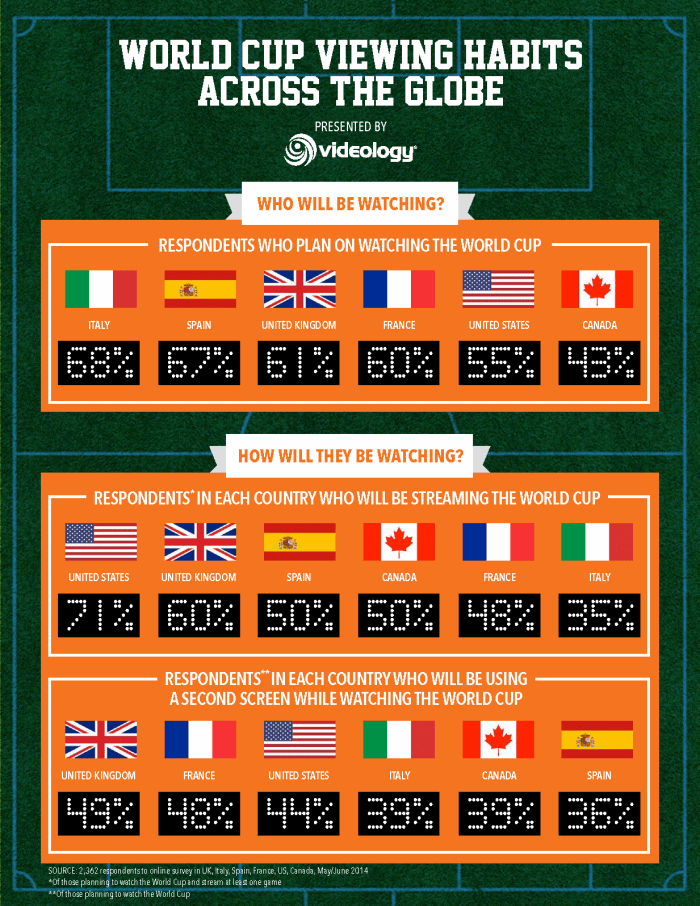World Cup Viewing Habits Across the Globe
