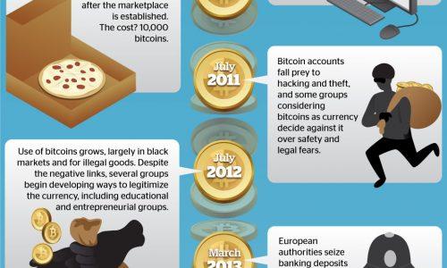 Bitcoin vs. Gold