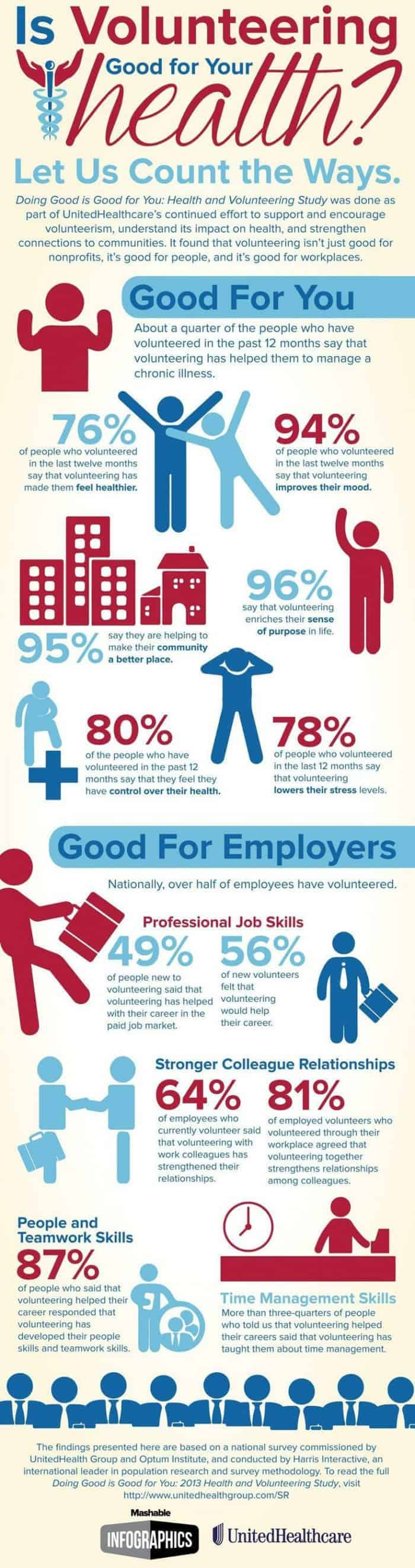 Is Volunteering Good For Your Health Infographic