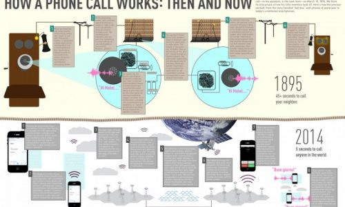 How a Phone Call Works Then and Now