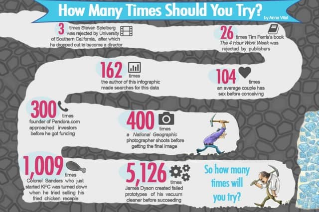 Success Only Comes After Failure Infographic