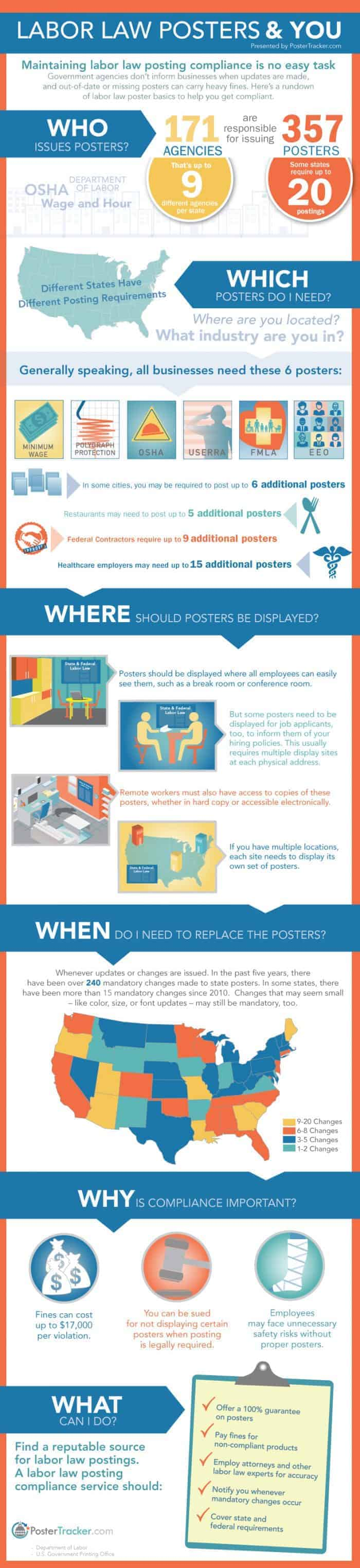 Labor Law Posters & You