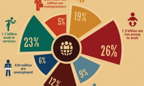 Activities of 7 Billion People in the World