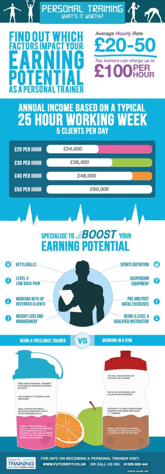 Personal Trainer Salary Daily Infographic