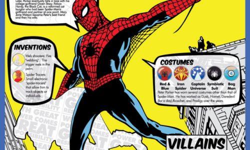 Spider-Man Infographic