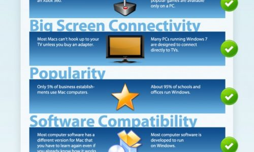 Mac vs. PC Infographic