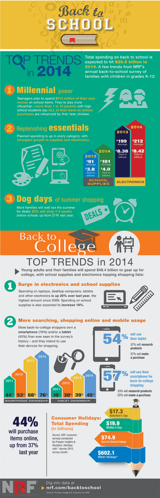 Back to School Trends Infographic