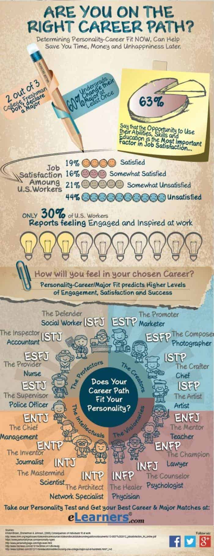 are you on the right career path