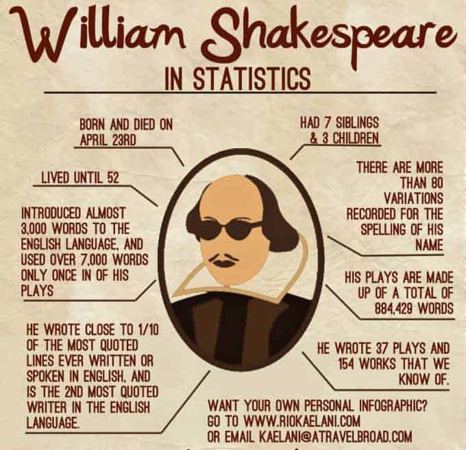 William Shakespeare in Statistics   Daily Infographic