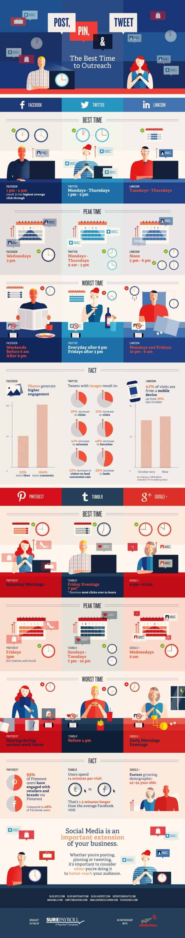 Social Media The Best Time to Outreach Infographic