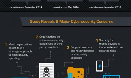Losing The Cyberwar