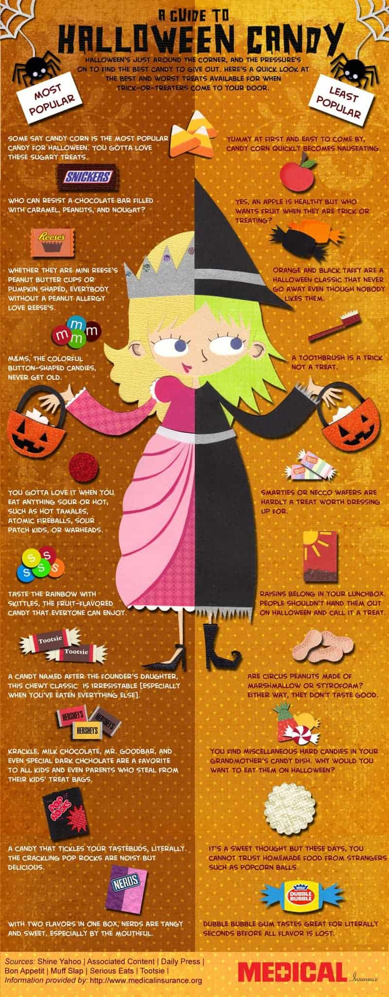 trick or treat the best and worst halloween candies