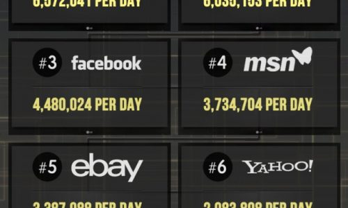 How Much Traffic Do Top Websites Get Per Day