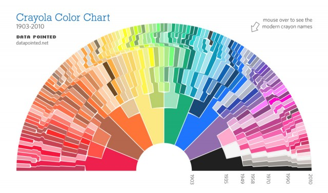 How Color Has Changed Daily Infographic