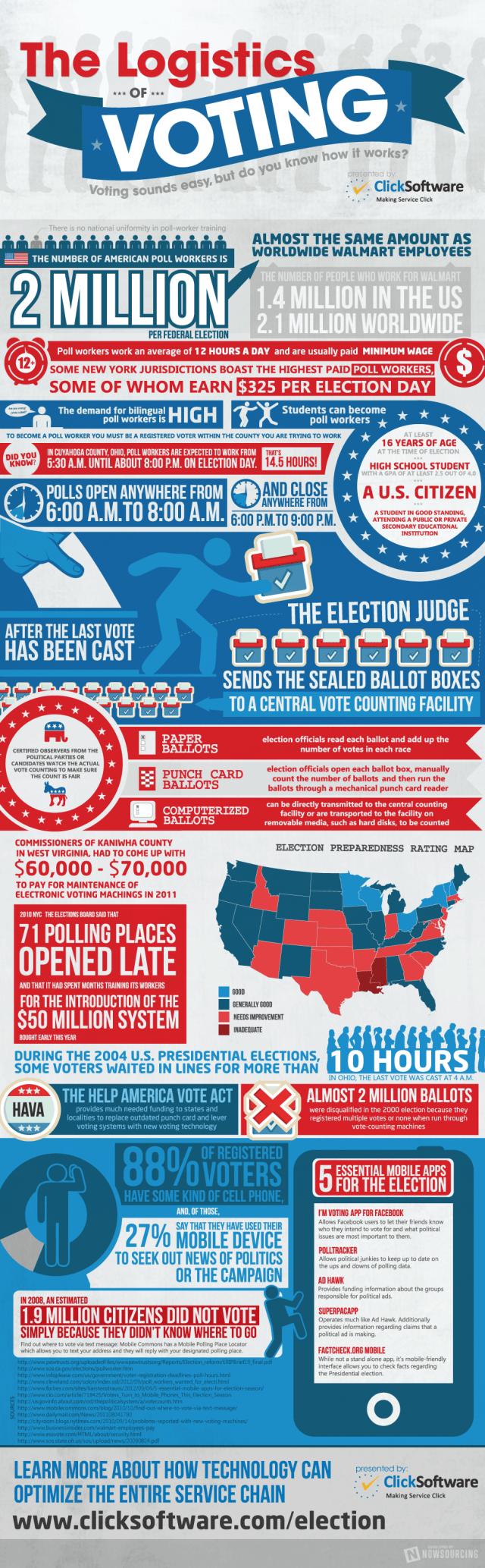 Logistics of Voting