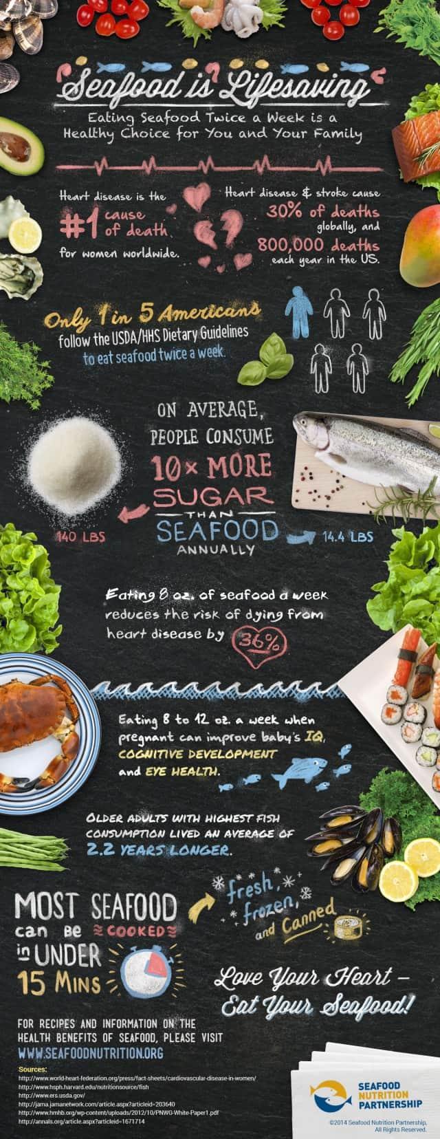 Seafood is Lifesaving