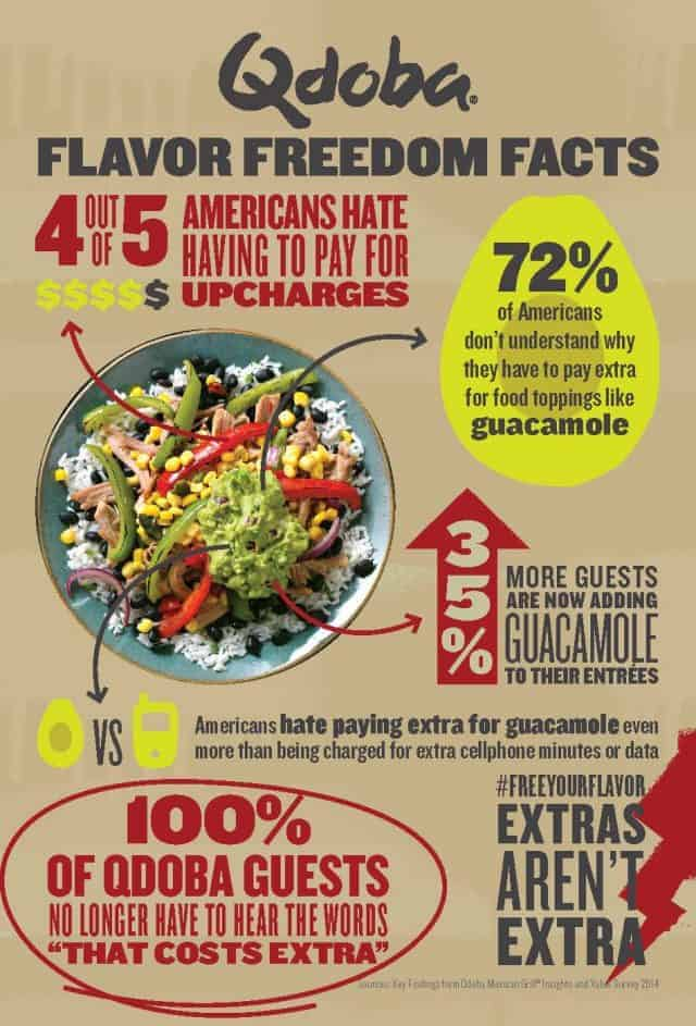 Qdoba Flavor Freedom Facts