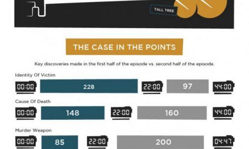 Fox's Bones by the Numbers