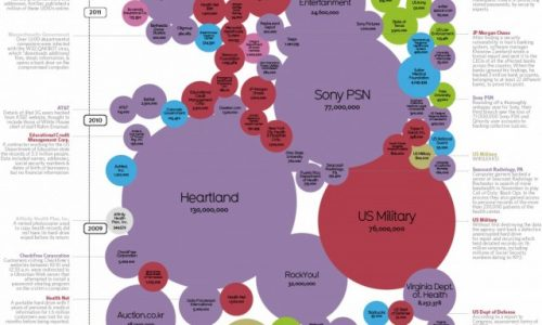 World's Biggest Data Breaches Infographic