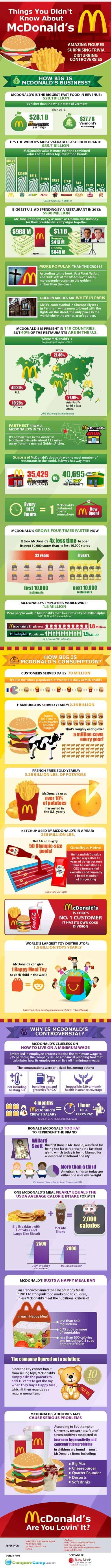 Things You Didn't Know About McDonald's