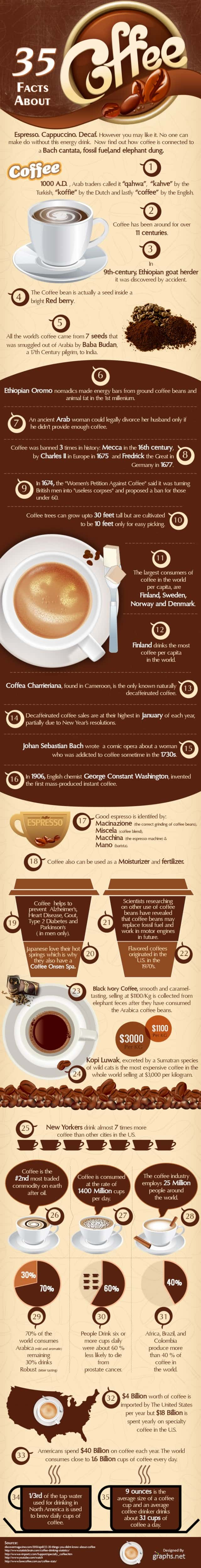 35 Interesting Facts About Coffee