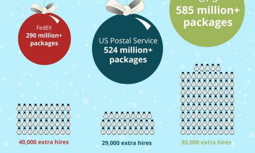 Mind blowing scale of holiday hiring