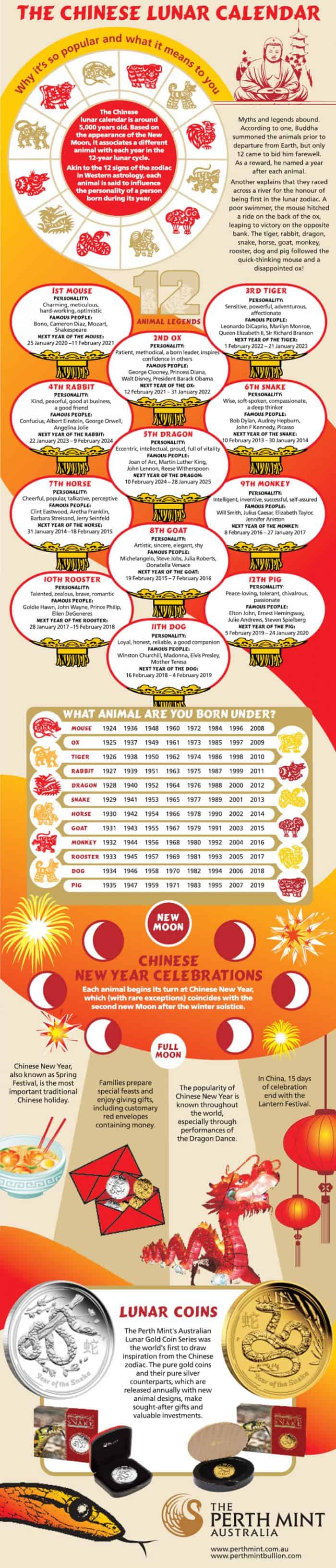 Chinese Calendar Infographic