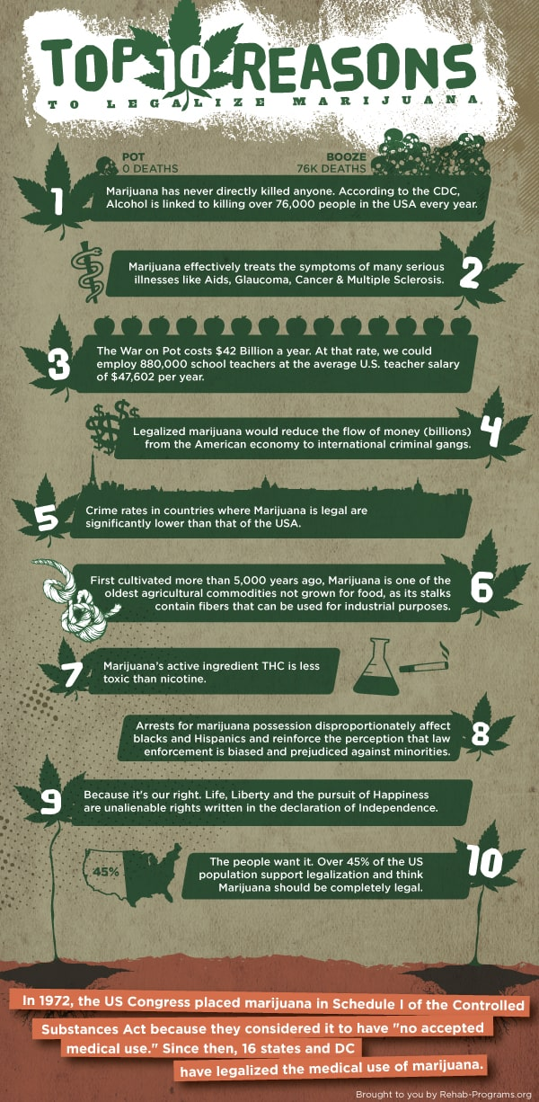 Top 10 Reasons To Legalize Marijuana Infographic