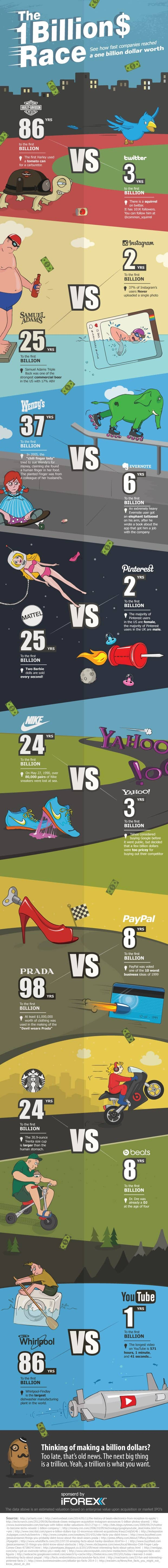 Race To One Billion Dollars Infographic