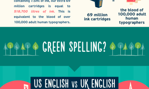 True Cost of Comic Sans Infographic