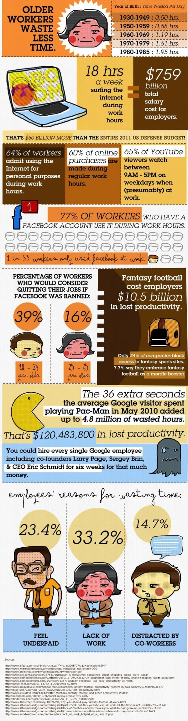 Older Workers Waste Less Time Infographic