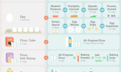 A Guide to Cooking and Baking Substitutions Infographic