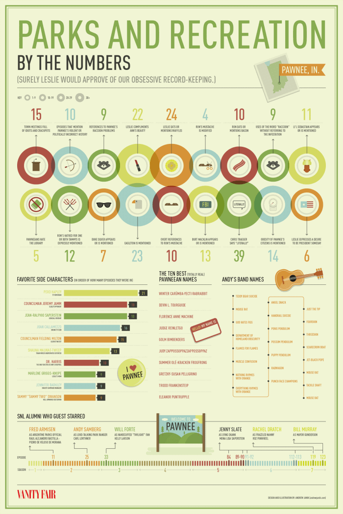 Parks & Recreation Infographic