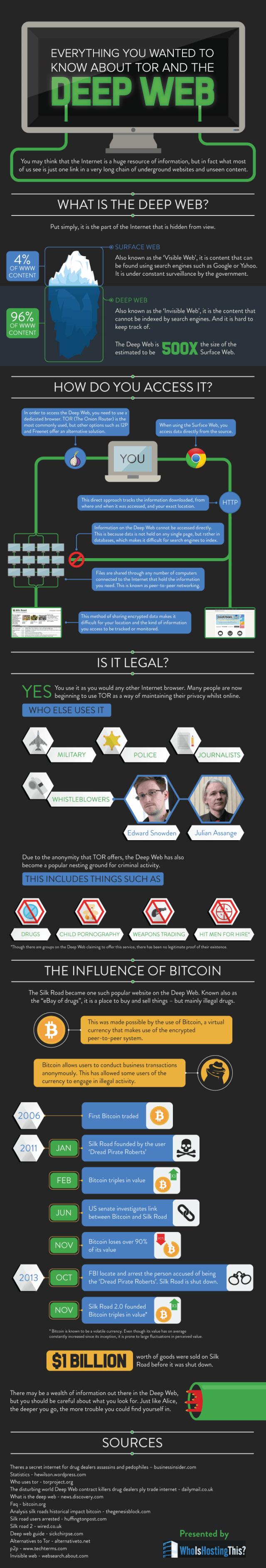 Deep Web Infographic