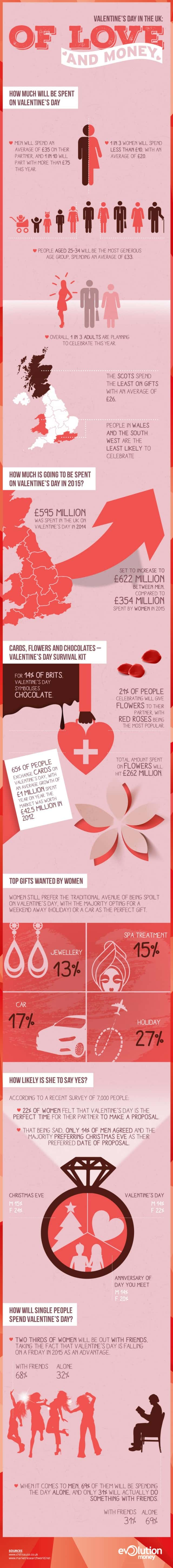 Real Cost of Valentine's Day analyzed