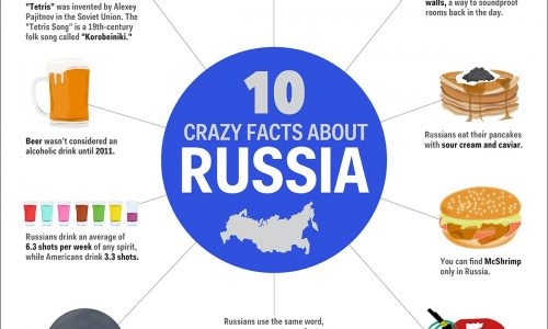 10 Crazy Facts About Russia Infographic