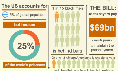 American Prison System Infographic