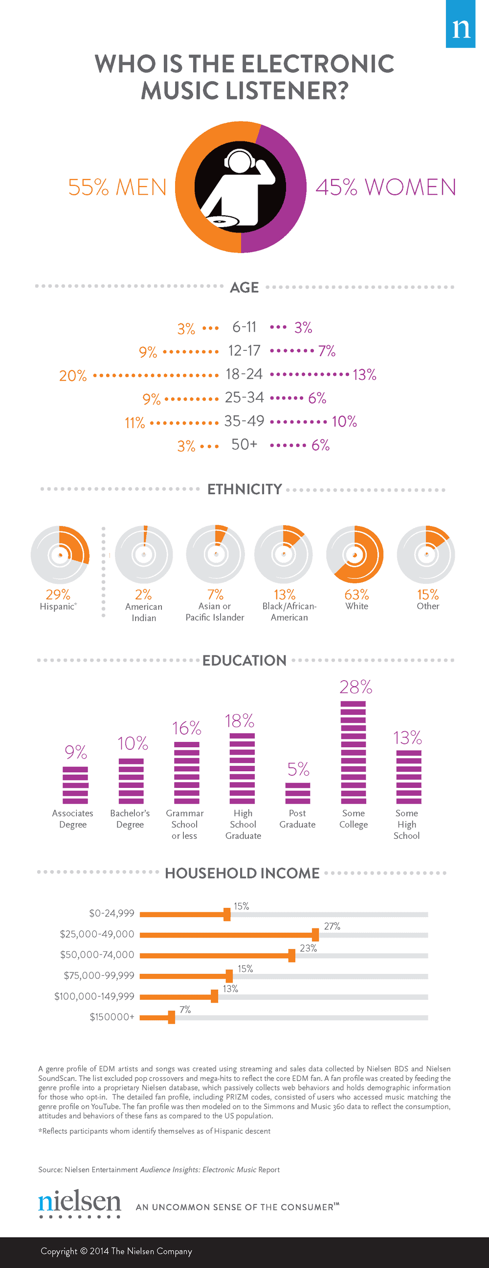 Who Listens to EDM? | Daily Infographic