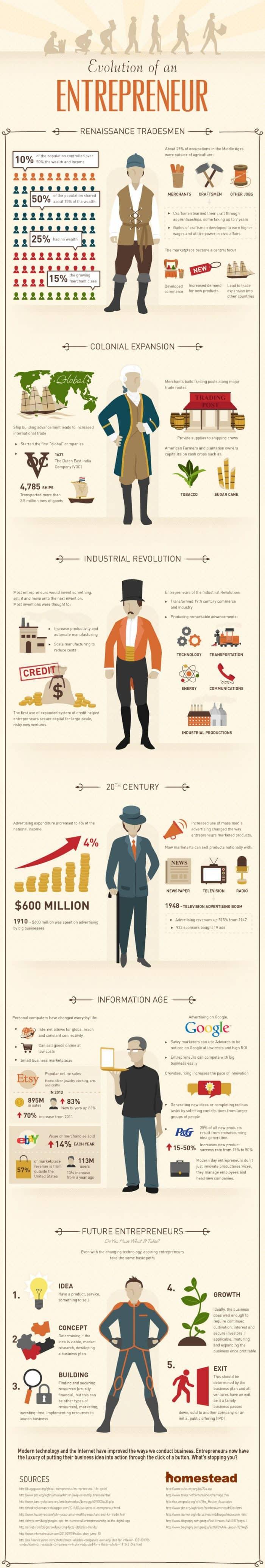 Evolution of an Entrepreneur Infographic