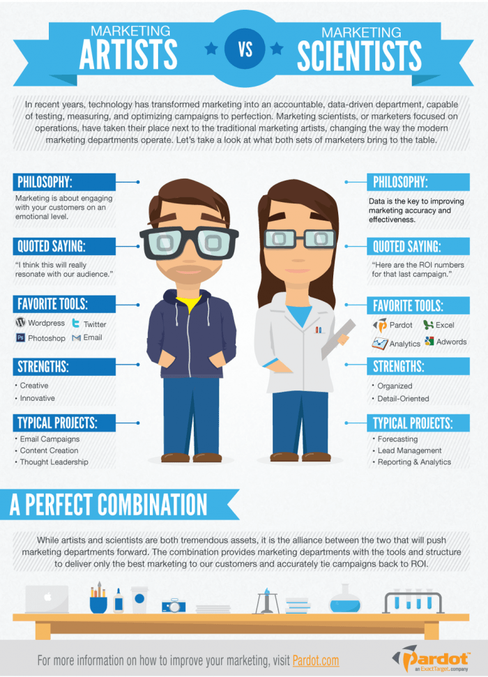Marketing artists vs marketing scientists infographic