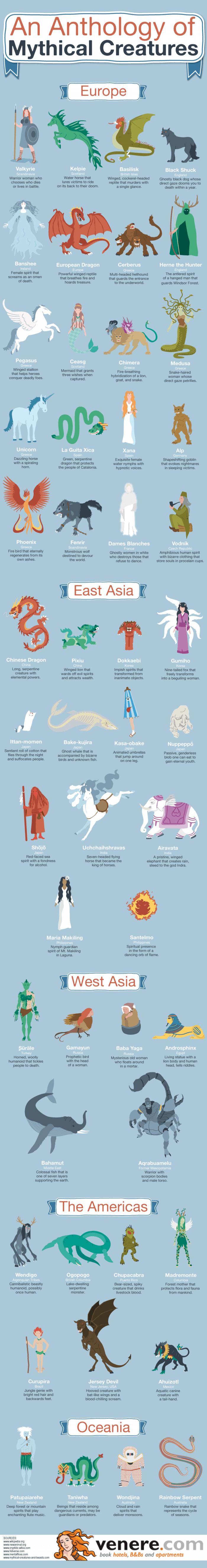 Mythical Creatures Infographic