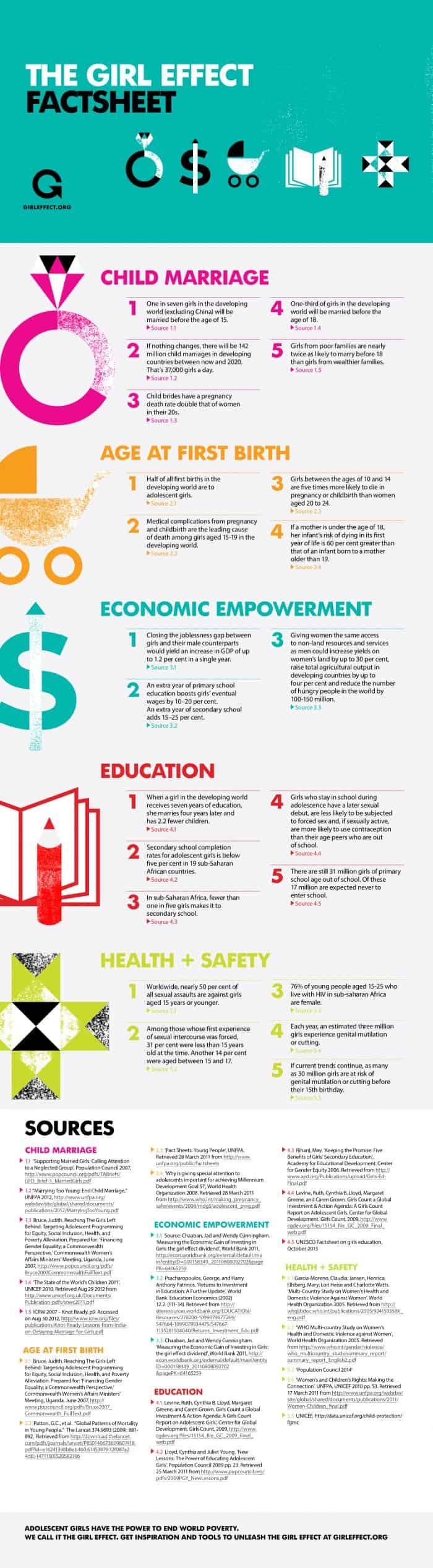 Girl Effect Fact Sheet Infographic