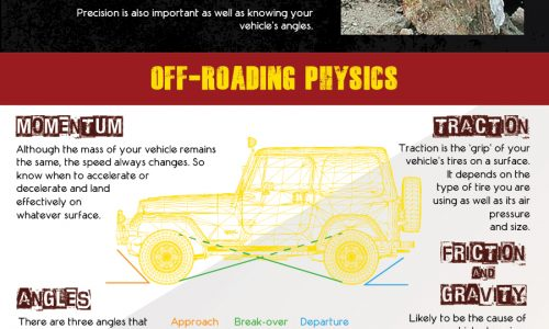 Off-Roading Infographic