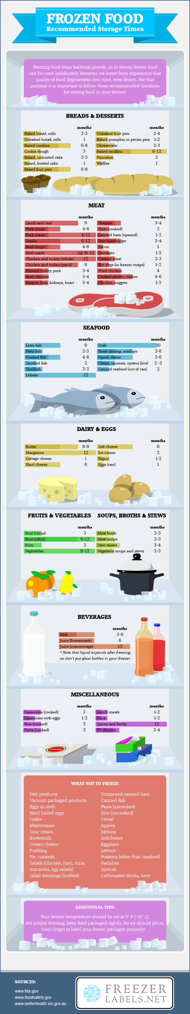 Frozen Food Storage Infographic