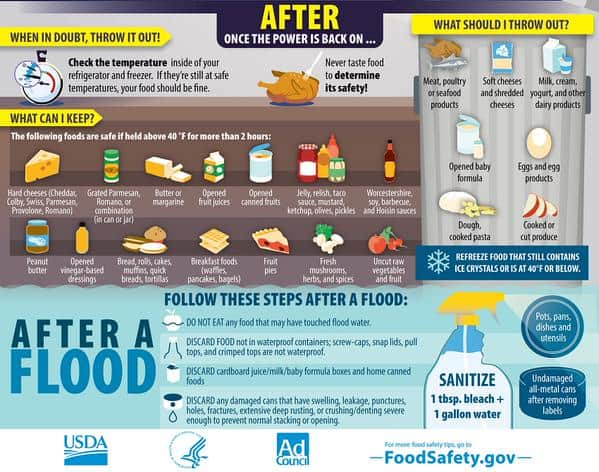 After A Flood Infographic