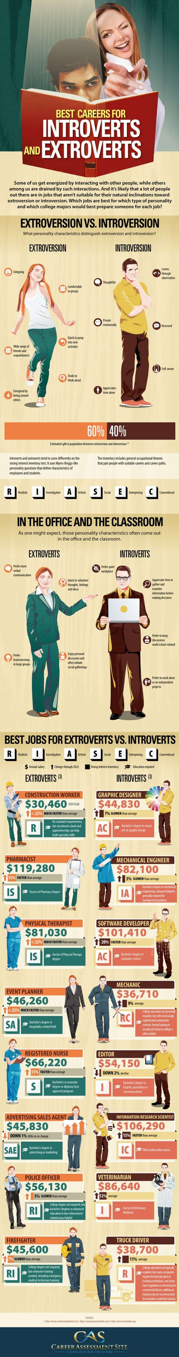Best Careers For Introverts And Extroverts Infographic