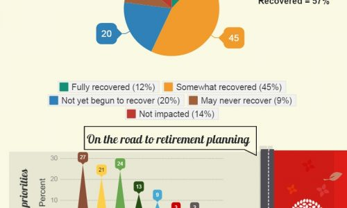 Retirement Reality For Generation X Infographic